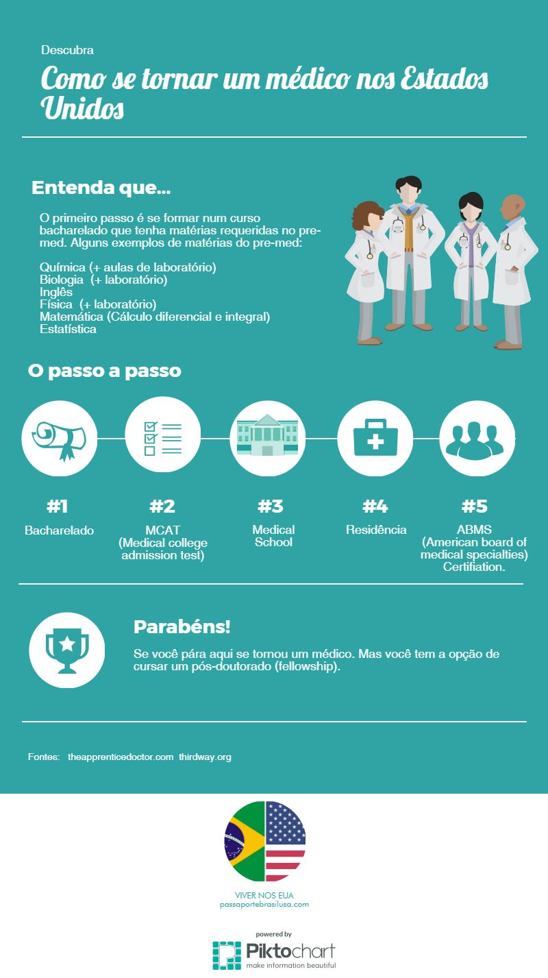como se tornar medico nos EUA