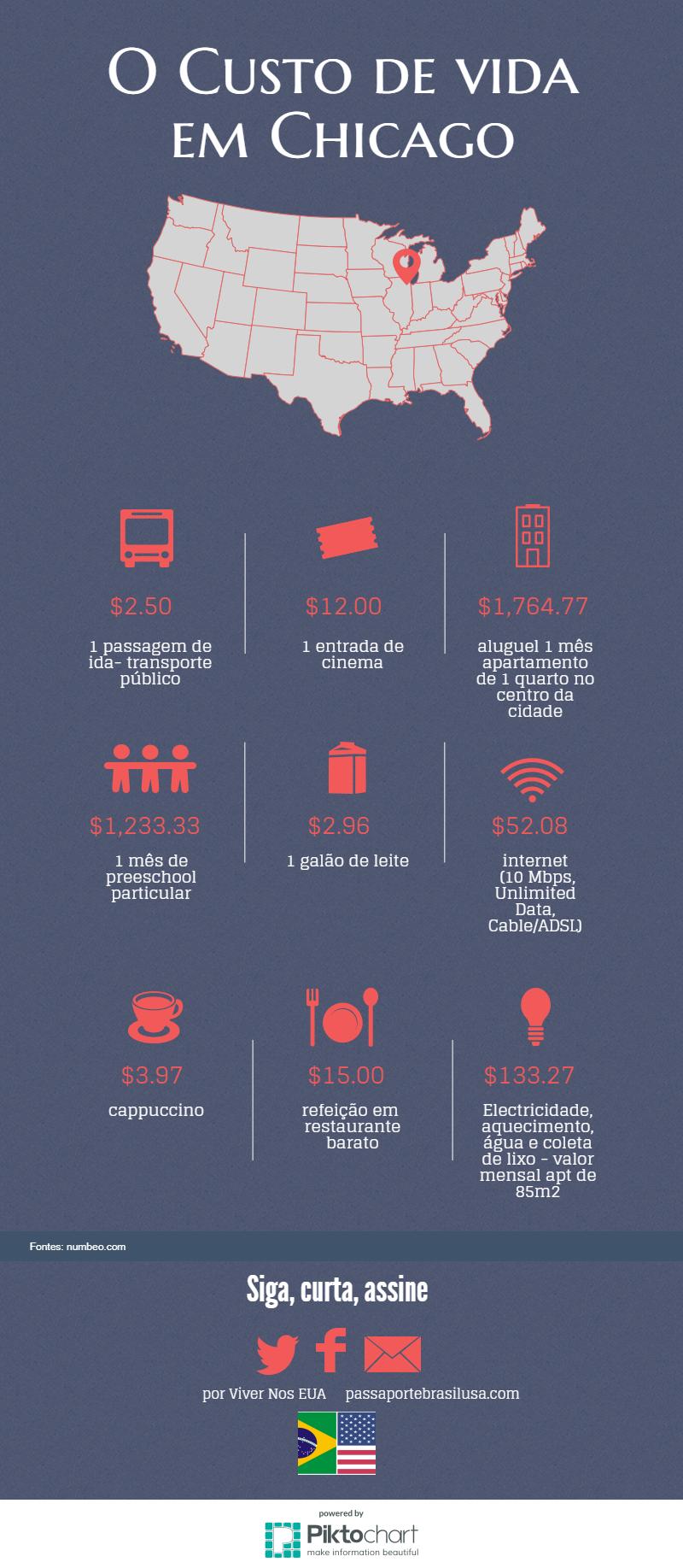 o custo de vida em chicago