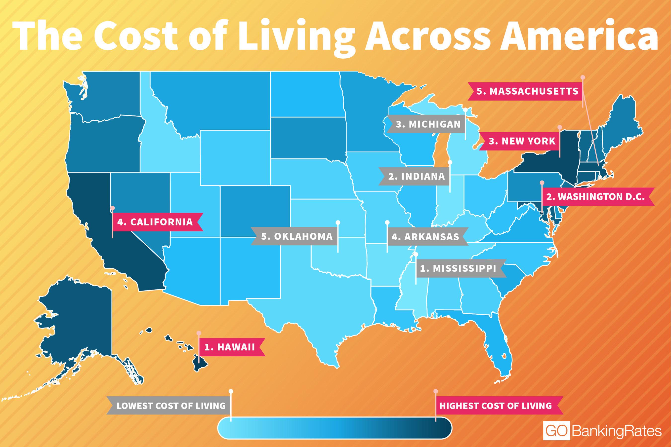 qual o custo de vida nos EUA