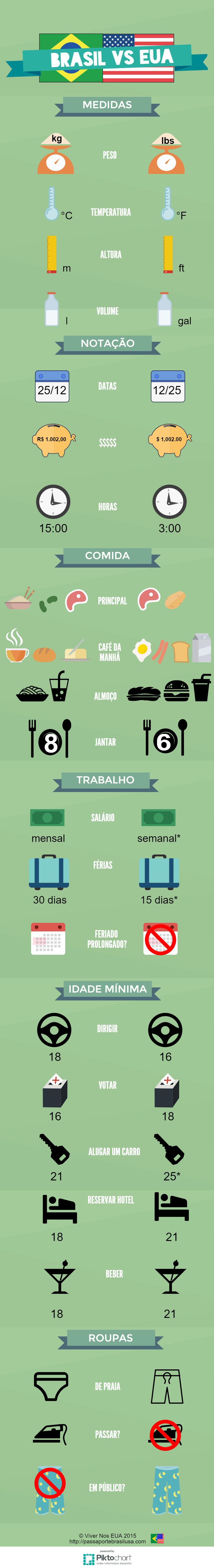 diferenças Brasil EUA